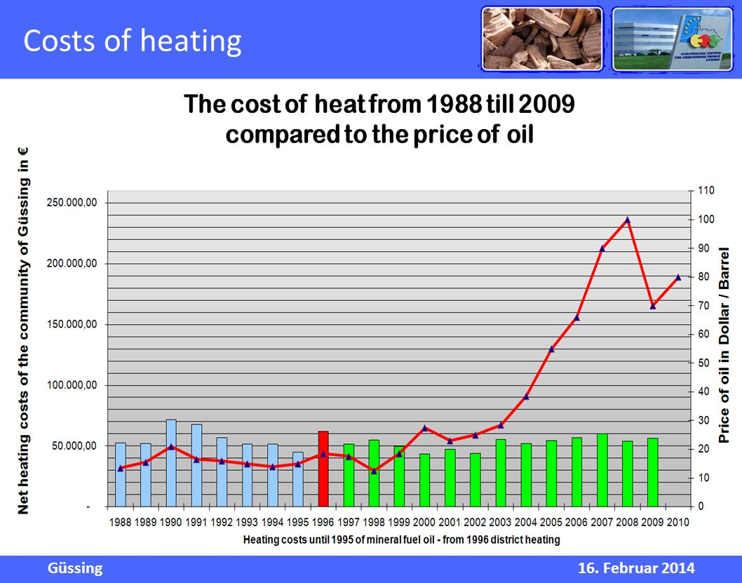 Güssing16. Februar 2014 Costs of heating