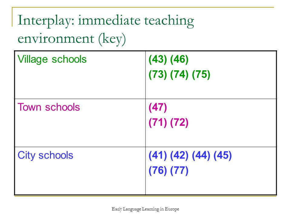 Early Language Learning in Europe Interplay: immediate teaching environment (key) Village schools(43) (46) (73) (74) (75) Town schools(47) (71) (72) City schools(41) (42) (44) (45) (76) (77)