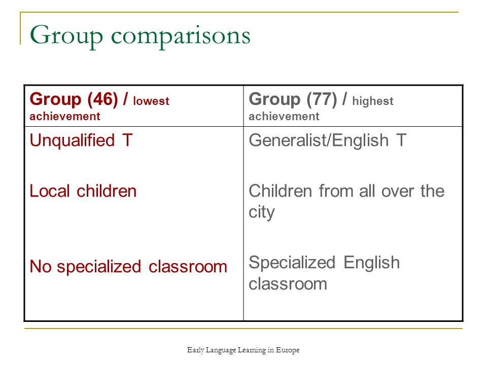 Early Language Learning in Europe Group comparisons Group (46) / lowest achievement Group (77) / highest achievement Unqualified T Local children No specialized classroom Generalist/English T Children from all over the city Specialized English classroom
