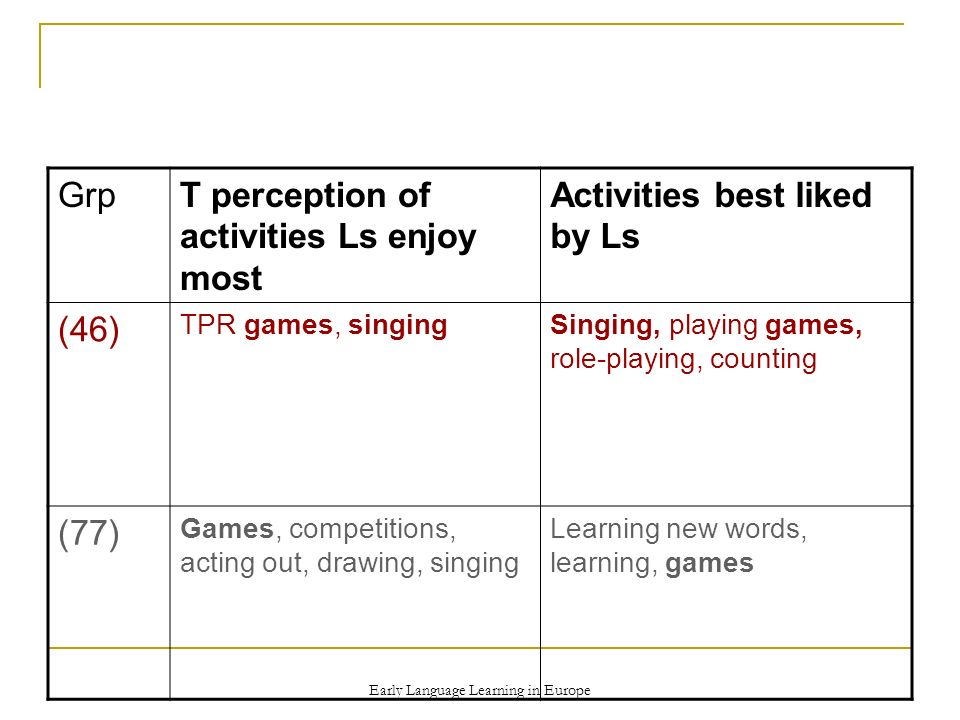 Early Language Learning in Europe GrpT perception of activities Ls enjoy most Activities best liked by Ls (46) TPR games, singingSinging, playing games, role-playing, counting (77) Games, competitions, acting out, drawing, singing Learning new words, learning, games