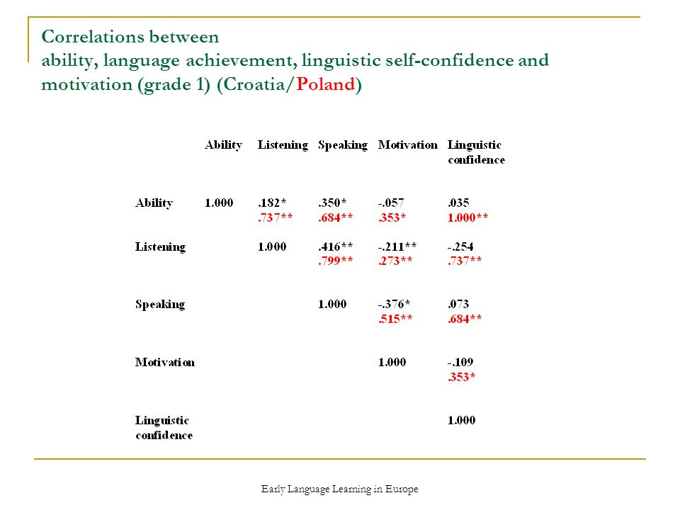 Early Language Learning in Europe Correlations between ability, language achievement, linguistic self-confidence and motivation (grade 1) (Croatia/Poland)