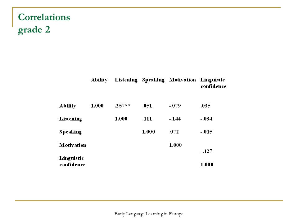 Early Language Learning in Europe Correlations grade 2