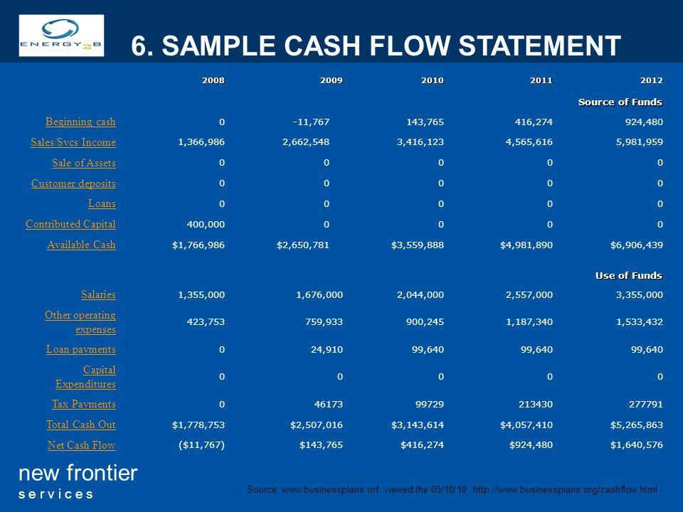10 new frontier s e r v i c e s 20082009201020112012 Source of Funds Beginning cash 0-11,767143,765416,274924,480 Sales/Svcs Income 1,366,9862,662,548