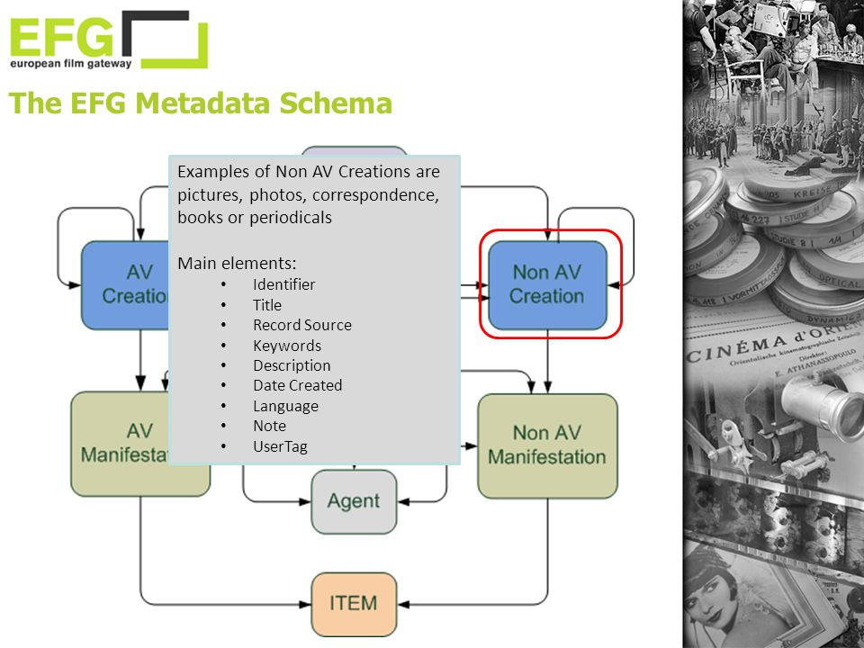 The EFG Metadata Schema Examples of Non AV Creations are pictures, photos, correspondence, books or periodicals Main elements: Identifier Title Record