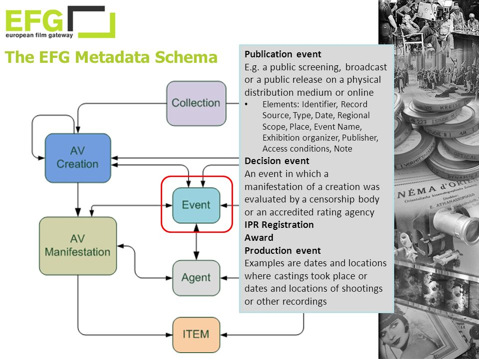 The EFG Metadata Schema Publication event E.g. a public screening, broadcast or a public release on a physical distribution medium or online Elements:
