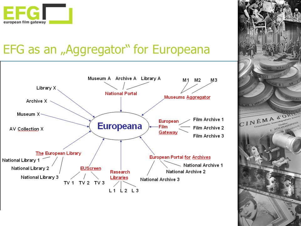 EFG as an Aggregator for Europeana