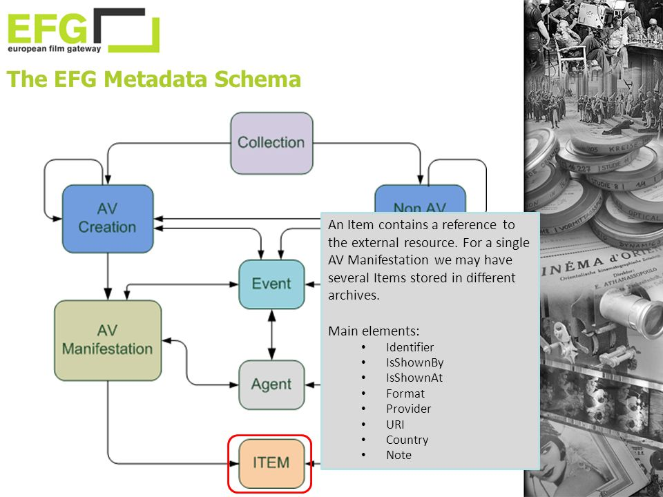 The EFG Metadata Schema An Item contains a reference to the external resource.
