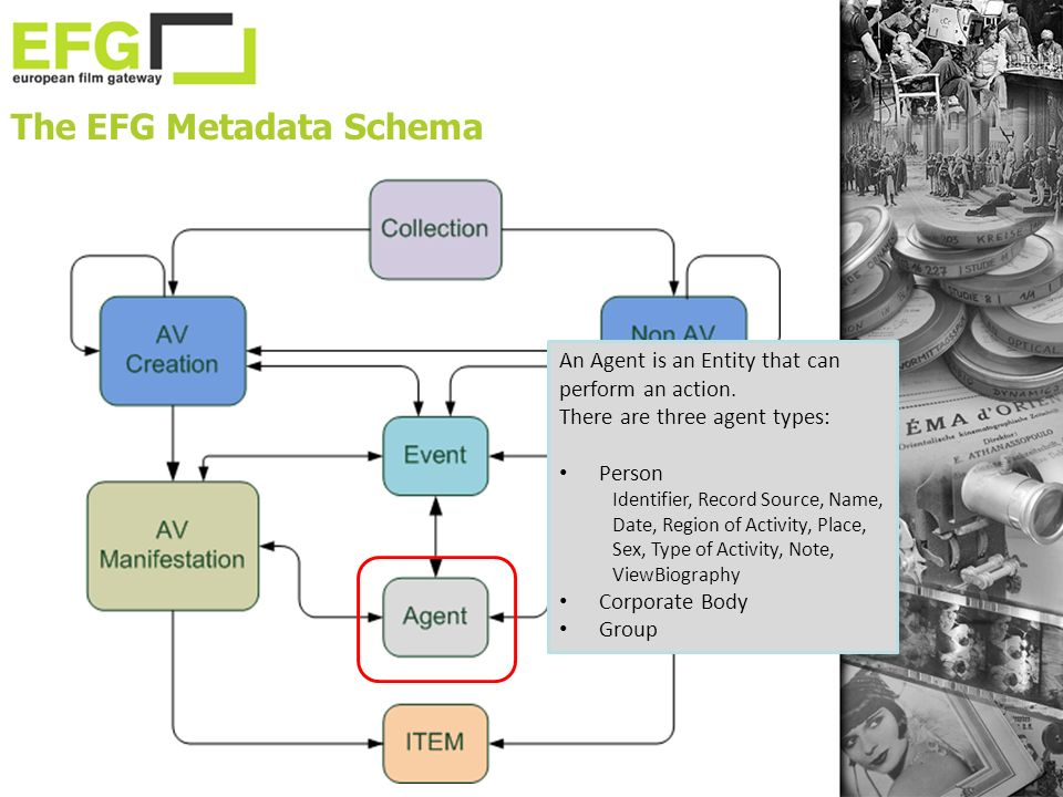 The EFG Metadata Schema An Agent is an Entity that can perform an action.