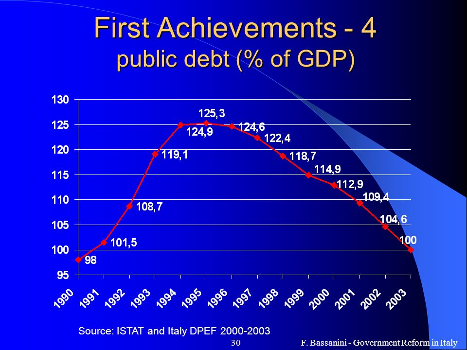 F. Bassanini - Government Reform in Italy30 First Achievements - 4 public debt (% of GDP) Source: ISTAT and Italy DPEF 2000-2003