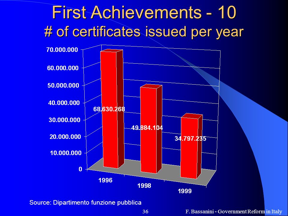 F. Bassanini - Government Reform in Italy36 First Achievements - 10 # of certificates issued per year Source: Dipartimento funzione pubblica