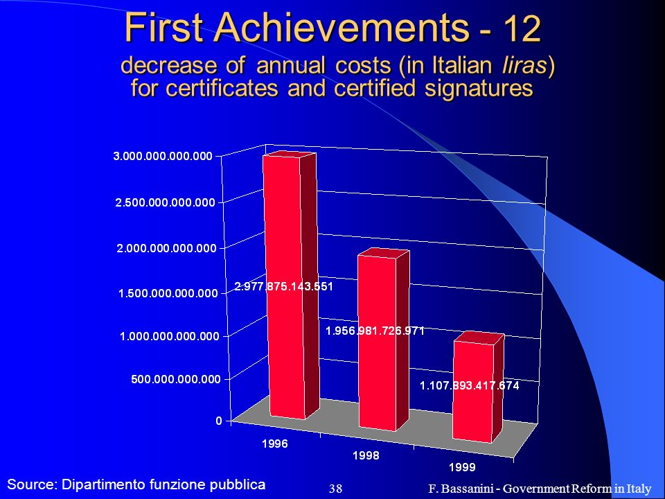 F. Bassanini - Government Reform in Italy38 First Achievements - 12 decrease of annual costs (in Italian liras) for certificates and certified signatu