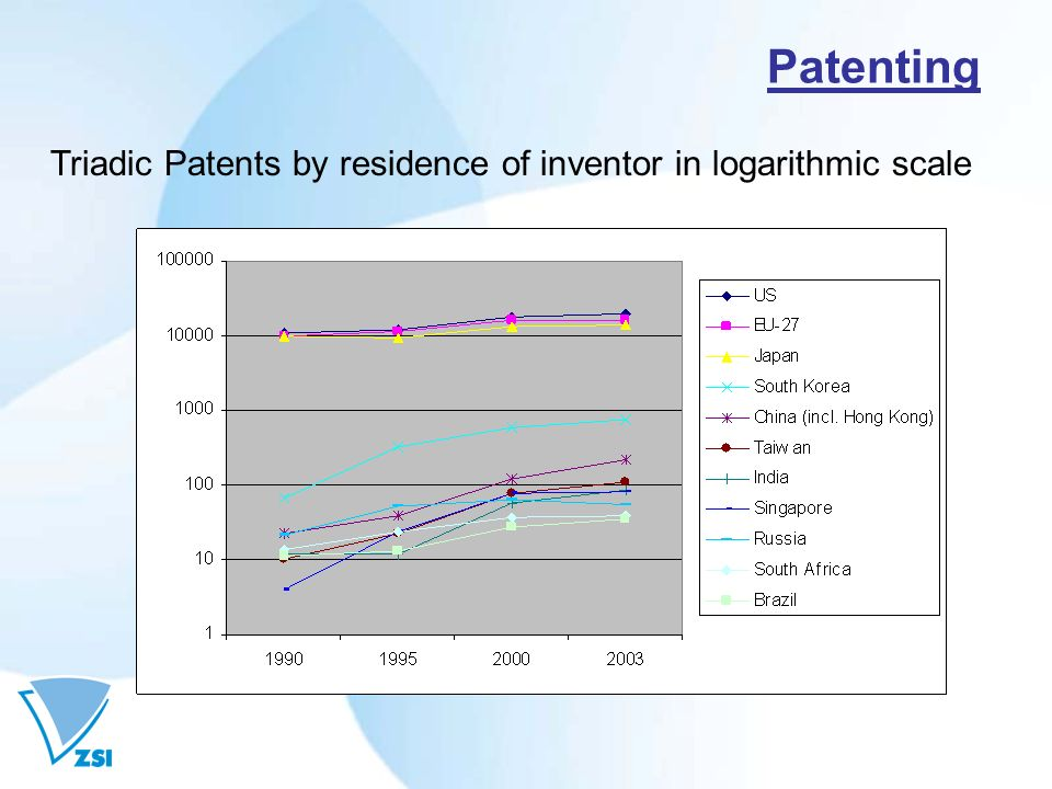 Patenting Triadic Patents by residence of inventor in logarithmic scale