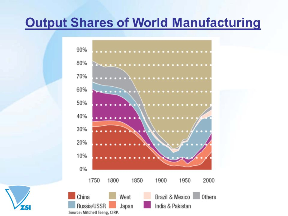Output Shares of World Manufacturing