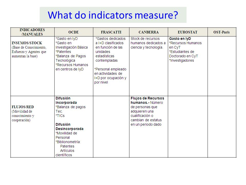 What do indicators measure