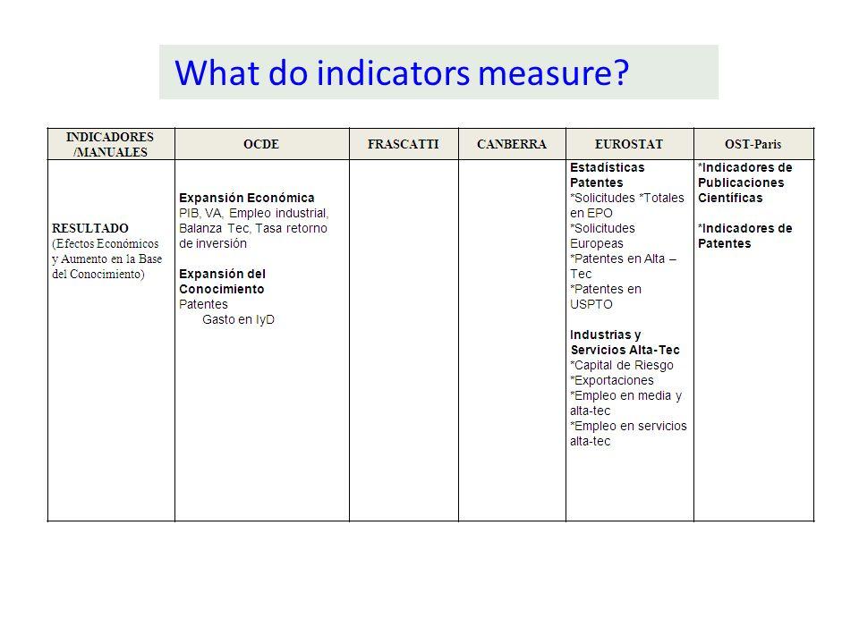 (OCDE; Frascati, Eurostat, Camberra, Esocyt, WBank, Bogotá, Santiago…) Inputs / stocks: R&D expenditures, patents, Hum.