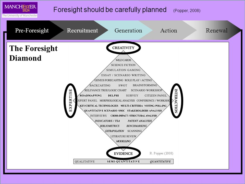 Foresight should be carefully planned (Popper, 2008) Pre-Foresight Rationales Sponsor(s) Objectives Orientation Resources - Core team * - Time - Money - Infrastructure - Cultural - Political Approaches Time horizon Methodology Workplan - Activities - Tasks - Deliverables Scope - Context - Coverage Recruitment Project team * - skills Partners Sub-contractors Steering Group Experts - Thematic - Sectoral - Regional - National - International Champions - Thematic - … International Panels Methodologist Facilitators Rapporteurs Step 1: scanning and understanding major S&T developments, trends and issues Step 2: mobilising and engaging key stakeholders Step 3: generating (new) knowledge through the exploration, analysis and anticipation of possible futures Step 4: shaping the future through strategic planning Step 5: evaluating Generation Existing knowledge is amalgamated, analysed and synthesised Tacit knowledge is codified New knowledge is generated (e.g.