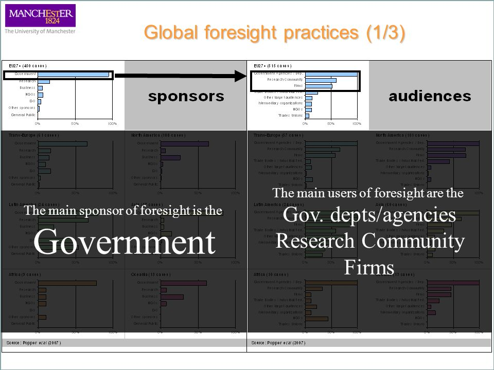 Global foresight practices (1/3) The main sponsor of foresight is the Government The main users of foresight are the Gov.