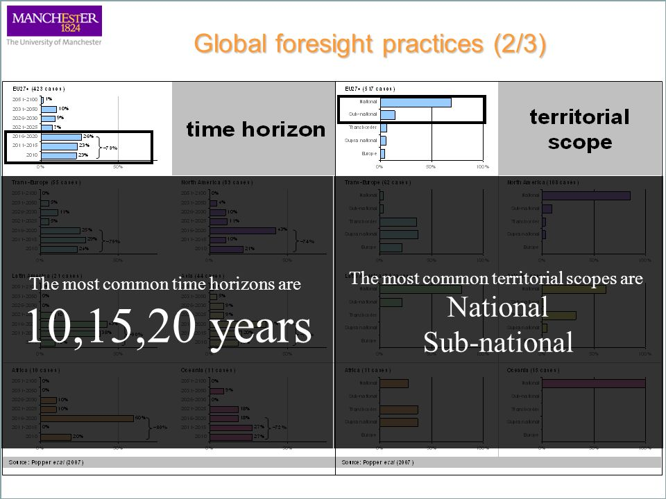 Global foresight practices (2/3) The most common time horizons are 10,15,20 years The most common territorial scopes are National Sub-national