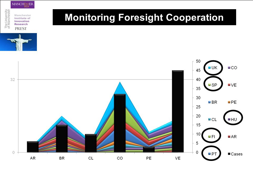 Monitoring Foresight Cooperation