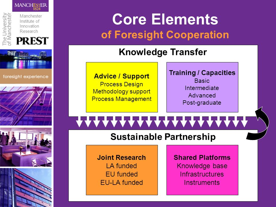 Sustainable Partnership Knowledge Transfer Core Elements of Foresight Cooperation Joint Research LA funded EU funded EU-LA funded Training / Capacities Basic Intermediate Advanced Post-graduate Advice / Support Process Design Methodology support Process Management Shared Platforms Knowledge base Infrastructures Instruments Manchester Institute of Innovation Research