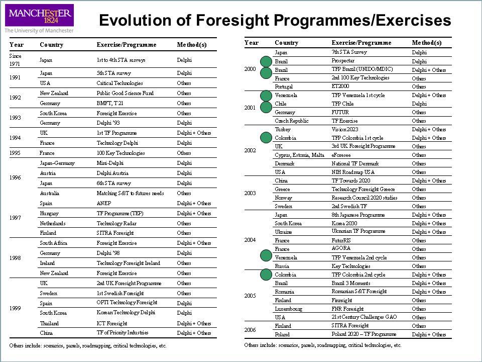 Evolution of Foresight Programmes/Exercises
