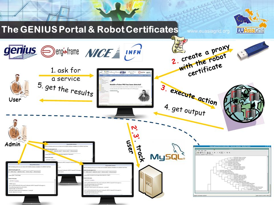 1. ask for a service 2. create a proxy with the robot certificate 5. get the results 3. execute action 4. get output 2,3. track user User Admin The GE