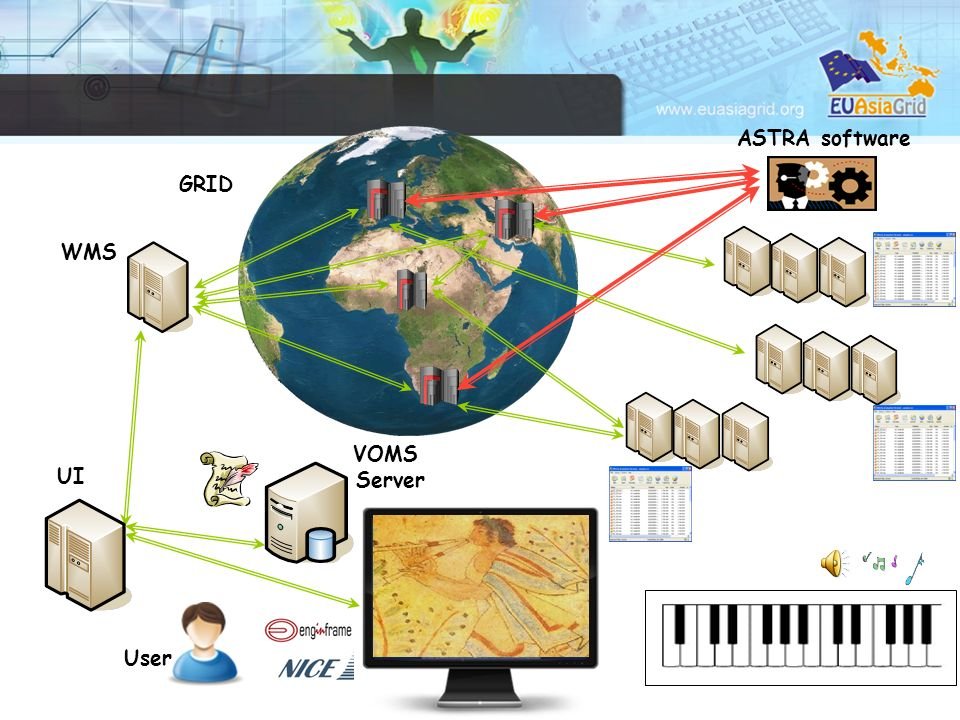 GRID UI ASTRA software VOMS Server WMS User