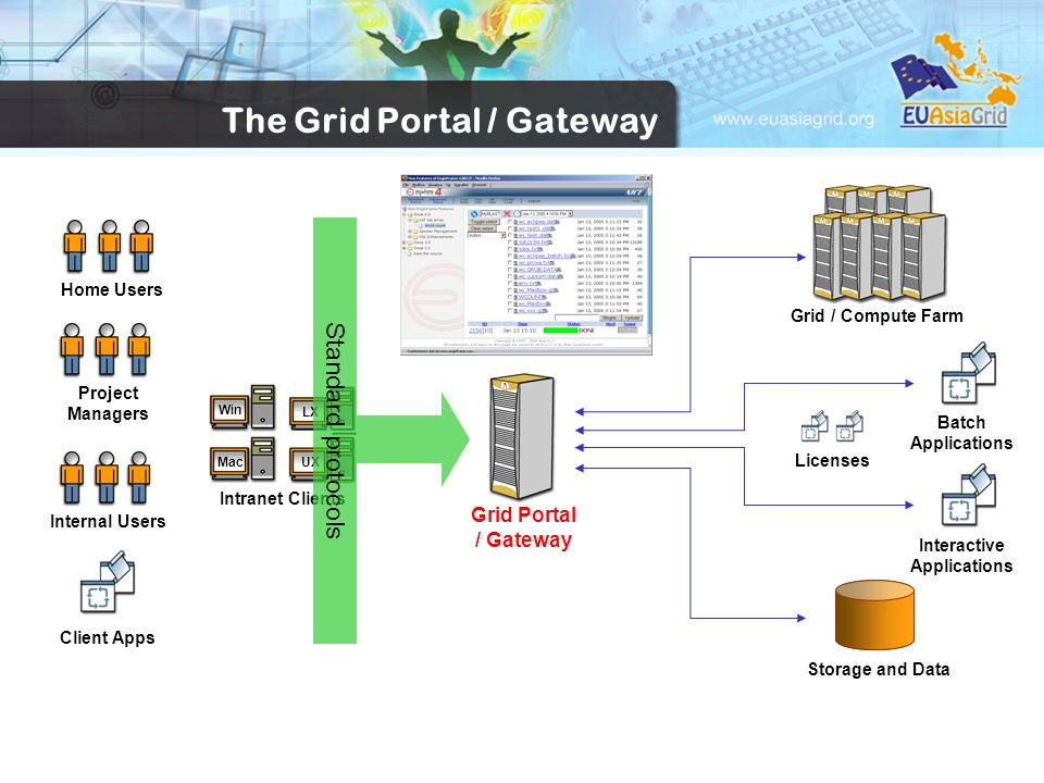 Interactive Applications Intranet Clients Win LX UXMac Grid / Compute Farm Internal Users Batch Applications Storage and Data Grid Portal / Gateway Pr