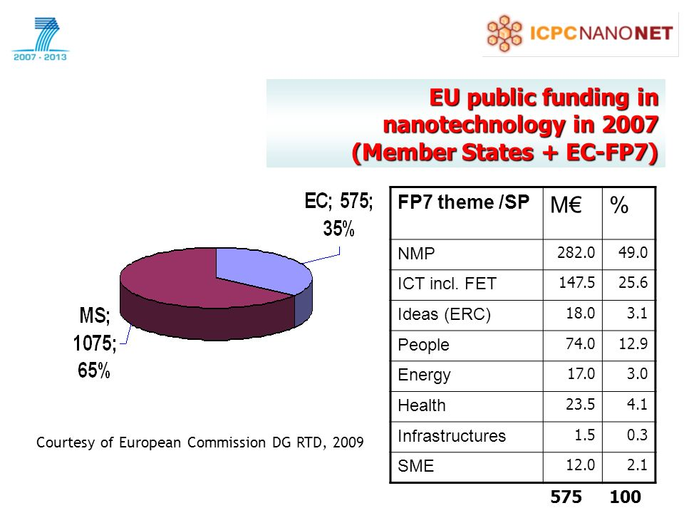 EU public funding in nanotechnology in 2007 (Member States + EC-FP7) FP7 theme /SP M% NMP ICT incl.