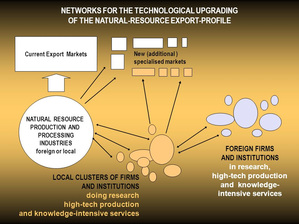 NETWORKS FOR THE TECHNOLOGICAL UPGRADING OF THE NATURAL-RESOURCE EXPORT-PROFILE NATURAL RESOURCE PRODUCTION AND PROCESSING INDUSTRIES foreign or local Current Export Markets LOCAL CLUSTERS OF FIRMS AND INSTITUTIONS doing research high-tech production and knowledge-intensive services FOREIGN FIRMS AND INSTITUTIONS in research, high-tech production and knowledge- intensive services New (additional ) specialised markets