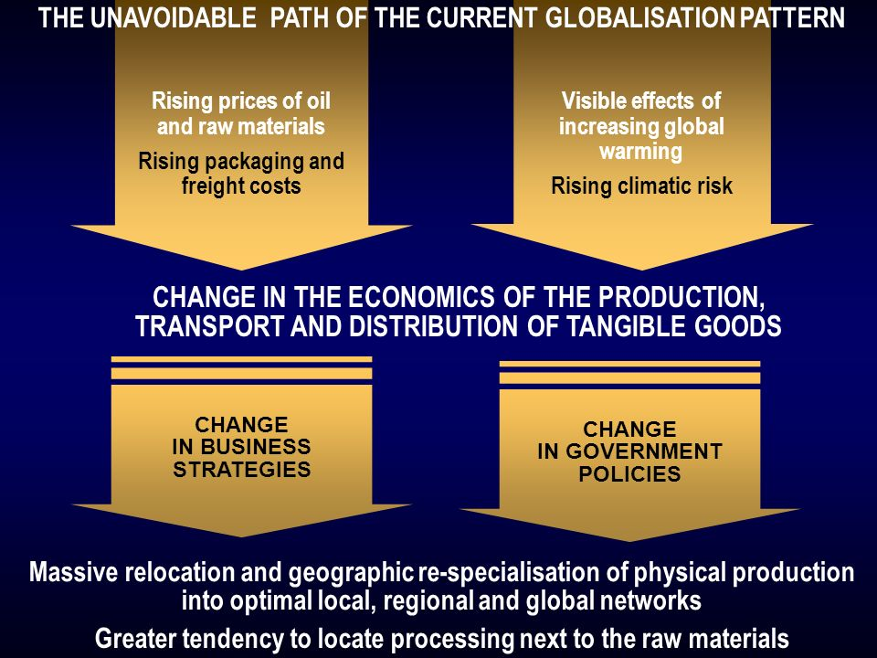 CHANGE IN THE ECONOMICS OF THE PRODUCTION, TRANSPORT AND DISTRIBUTION OF TANGIBLE GOODS Massive relocation and geographic re-specialisation of physical production into optimal local, regional and global networks Greater tendency to locate processing next to the raw materials Rising prices of oil and raw materials Rising packaging and freight costs Visible effects of increasing global warming Rising climatic risk CHANGE IN BUSINESS STRATEGIES CHANGE IN GOVERNMENT POLICIES THE UNAVOIDABLE PATH OF THE CURRENT GLOBALISATION PATTERN