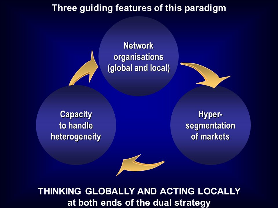 Network organisations (global and local) Hyper- segmentation of markets Capacity to handle heterogeneity Three guiding features of this paradigm THINKING GLOBALLY AND ACTING LOCALLY at both ends of the dual strategy