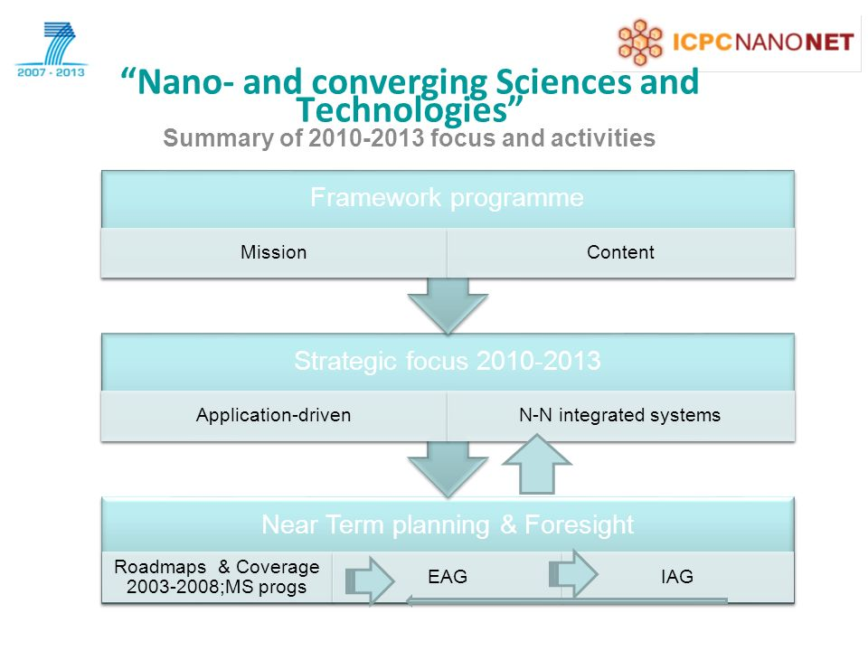 Nano- and converging Sciences and Technologies Summary of focus and activities Near Term planning & Foresight Roadmaps & Coverage ;MS progs EAGIAG Strategic focus Application-drivenN-N integrated systems Framework programme MissionContent