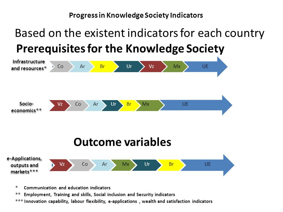 Progress in Knowledge Society Indicators * Communication and education indicators ** Employment, Training and skills, Social inclusion and Security in