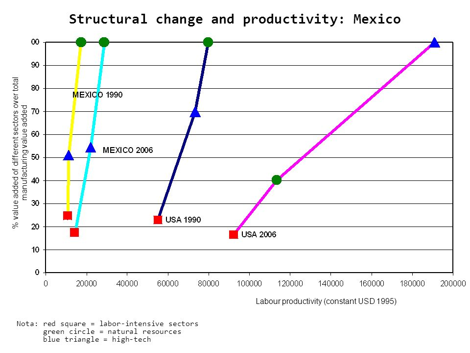 Structural change and productivity: Mexico Nota: red square = labor-intensive sectors green circle = natural resources blue triangle = high-tech Labour productivity (constant USD 1995) % value added of different sectors over total manufacturing value added