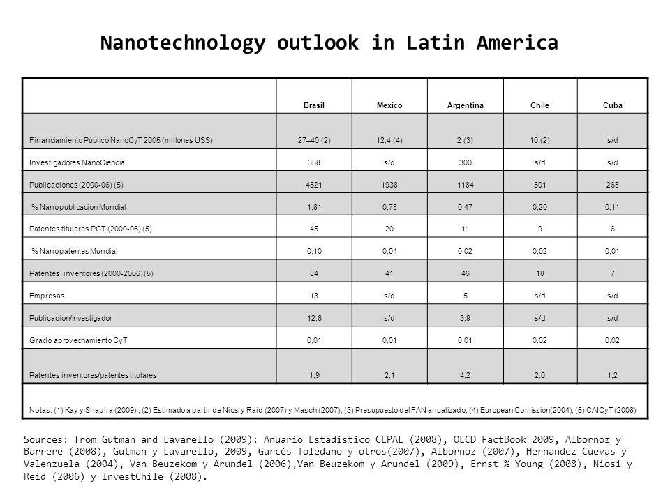 Nanotechnology outlook in Latin America BrasilMexicoArgentinaChileCuba Financiamiento Público NanoCyT 2005 (millones USS)27–40 (2)12,4 (4)2 (3)10 (2)s
