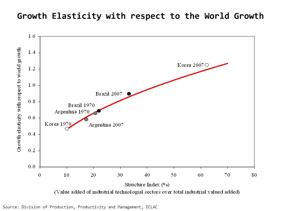 Growth Elasticity with respect to the World Growth Source: Division of Production, Productivity and Management, ECLAC