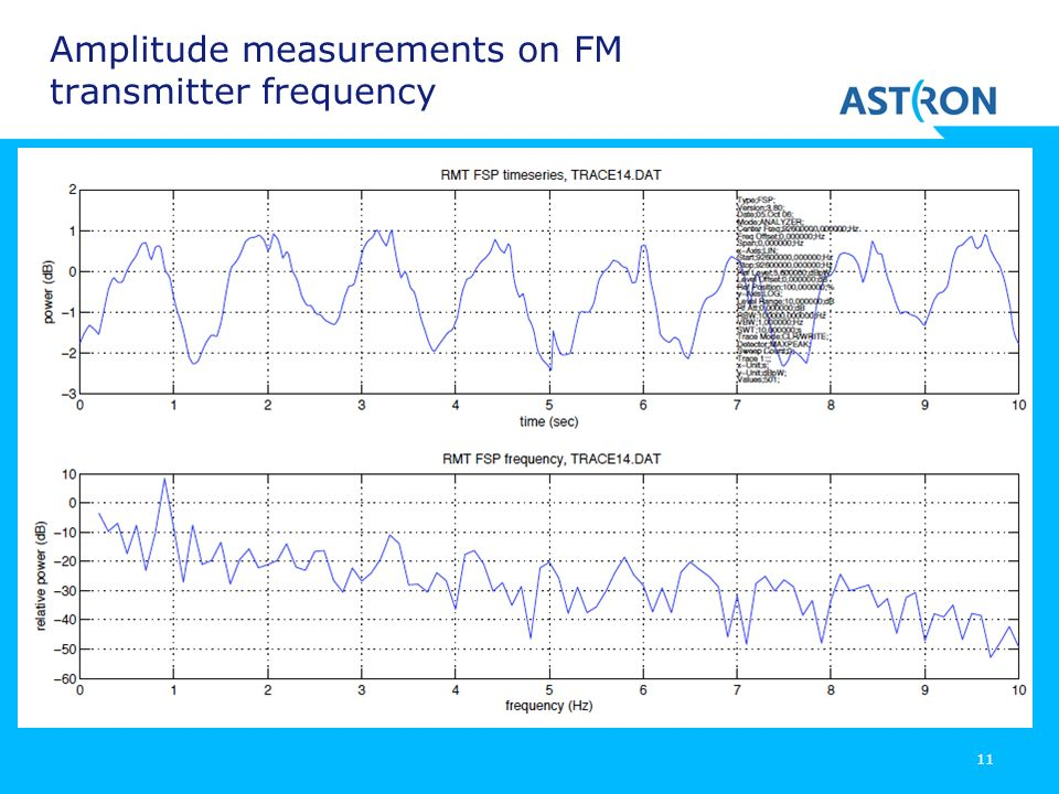 11 Amplitude measurements on FM transmitter frequency