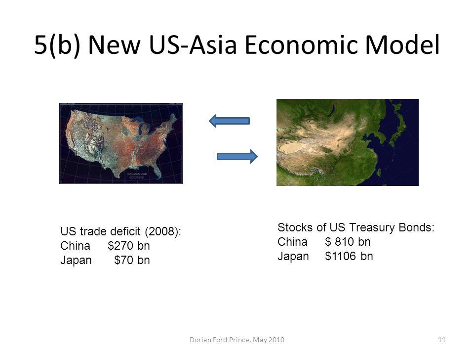 5(b) New US-Asia Economic Model Dorian Ford Prince, May 201011 US trade deficit (2008): China$270 bn Japan $70 bn Stocks of US Treasury Bonds: China$