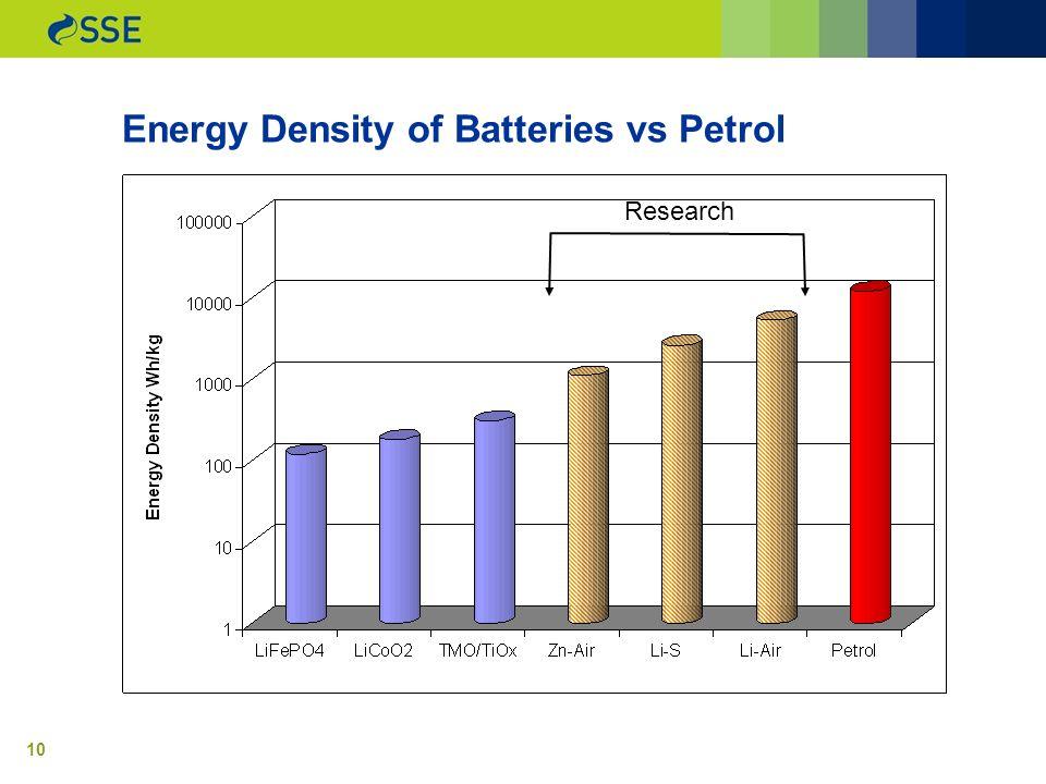 10 Energy Density of Batteries vs Petrol Research