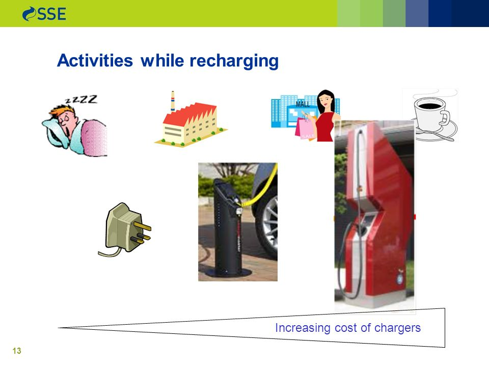 13 Activities while recharging Increasing cost of chargers