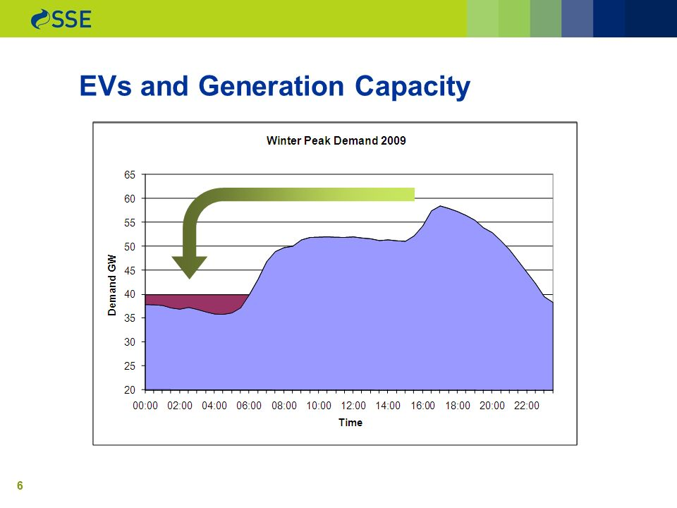 66 EVs and Generation Capacity