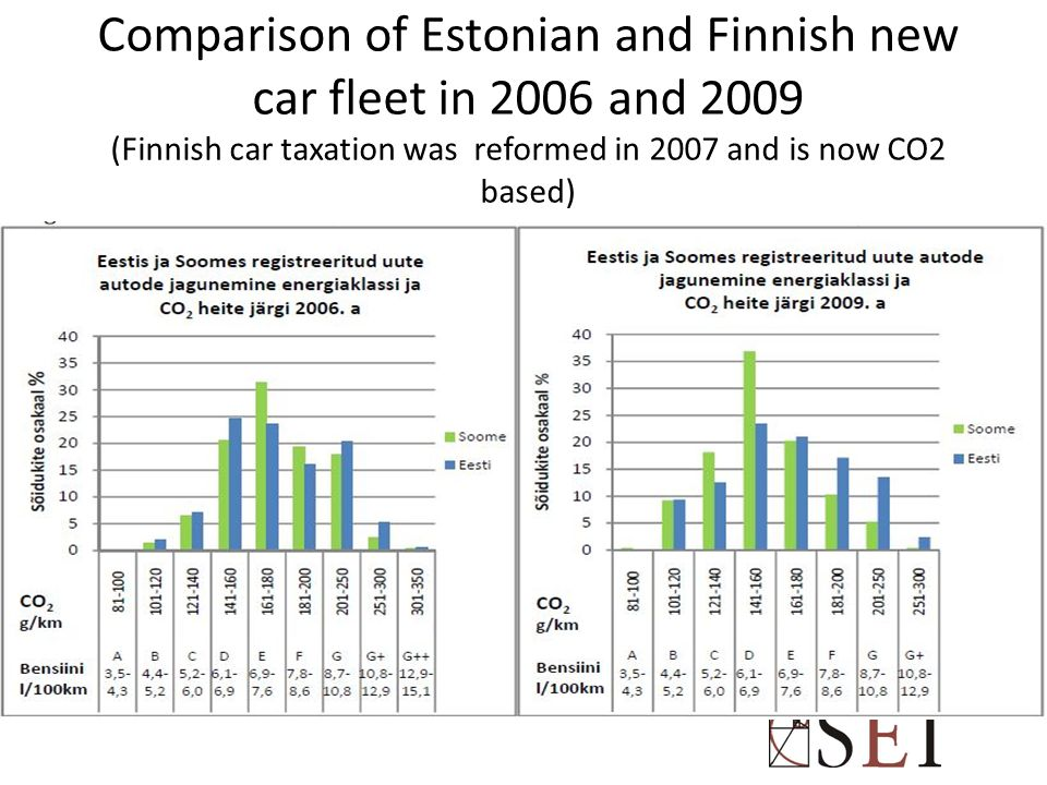 Comparison of Estonian and Finnish new car fleet in 2006 and 2009 (Finnish car taxation was reformed in 2007 and is now CO2 based)