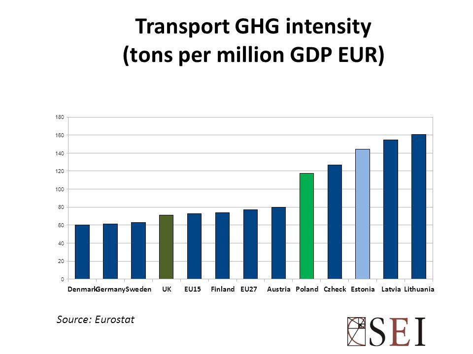 Transport GHG intensity (tons per million GDP EUR) Source: Eurostat