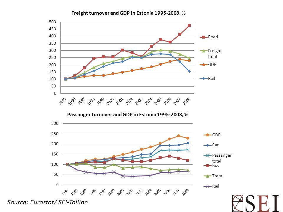 Source: Eurostat/ SEI-Tallinn