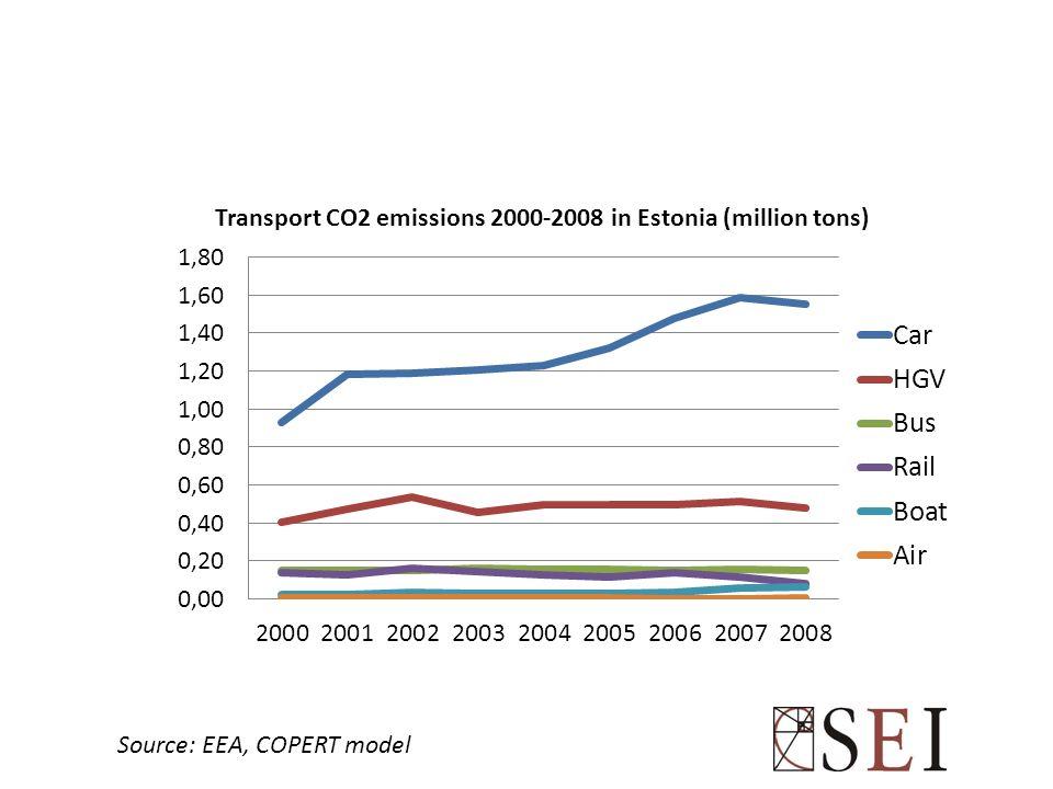 Source: EEA, COPERT model