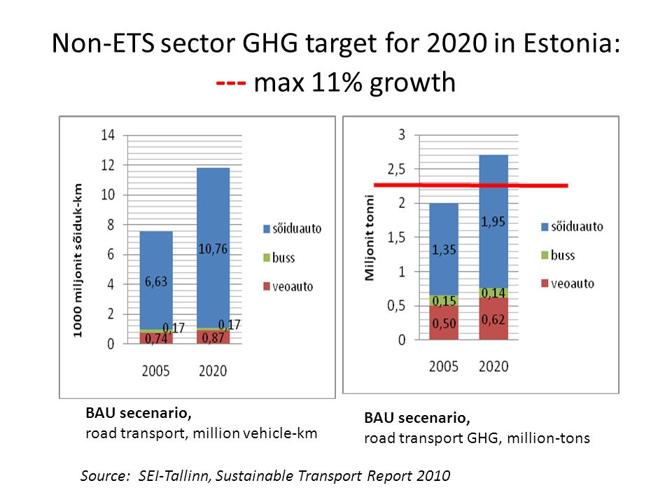 Non-ETS sector GHG target for 2020 in Estonia: --- max 11% growth Source: SEI-Tallinn, Sustainable Transport Report 2010 BAU secenario, road transport