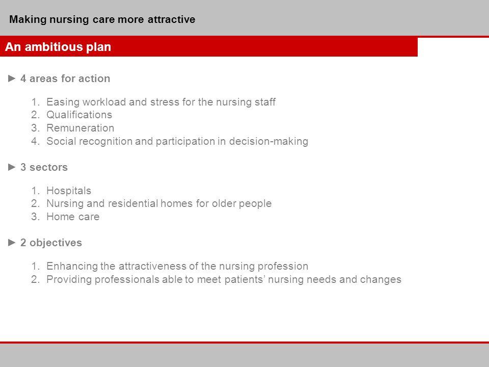 Making nursing care more attractive In progress: 1.