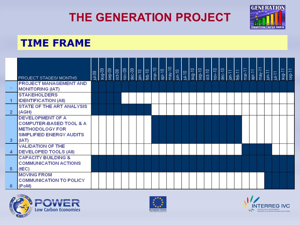 THE GENERATION PROJECT TIME FRAME
