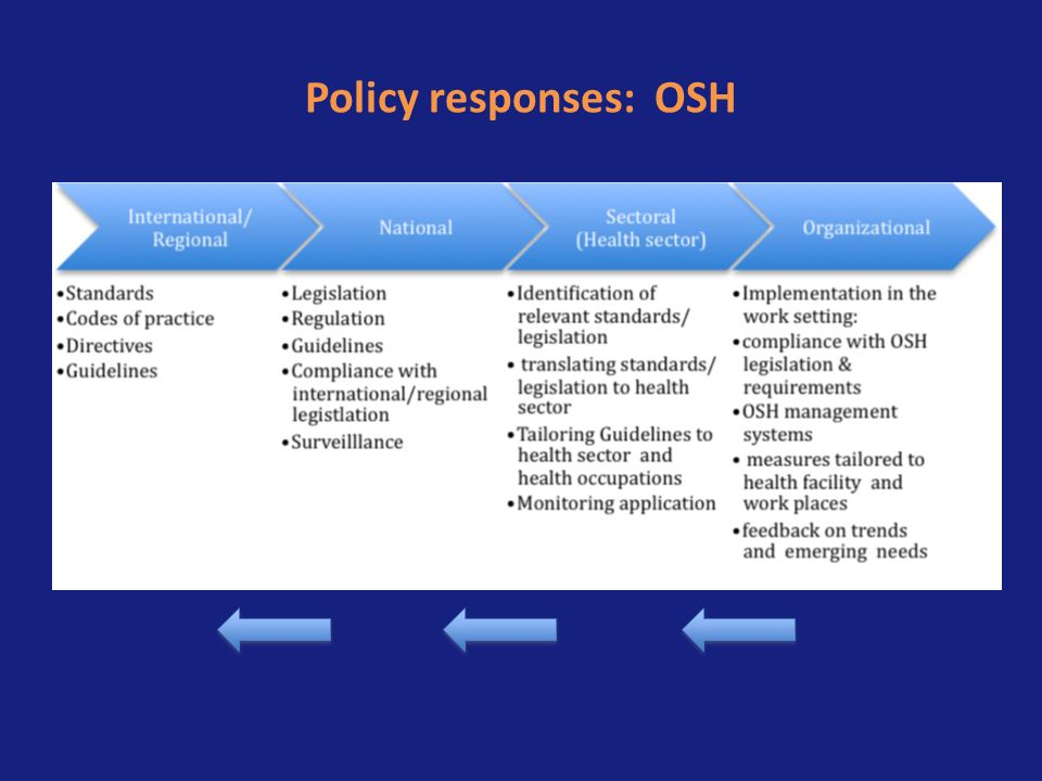 Policy responses: OSH